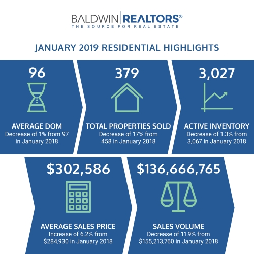 The Baldwin Apartments: Baldwin County Monthly Housing Report: January 2019